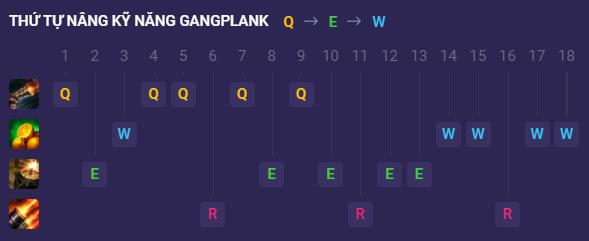 Thứ tự nâng kỹ năng Gangplank