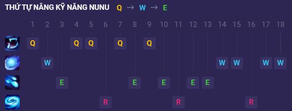 Thứ tự nâng kỹ năng Nunu