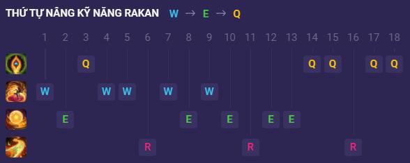 Thứ tự nâng kỹ năng Rakan Speed War