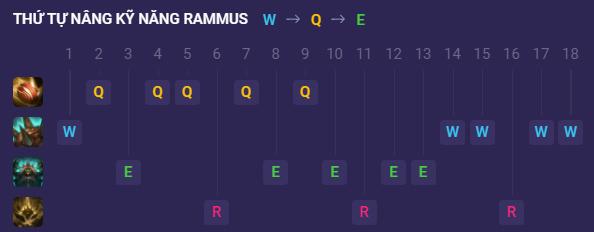 Thứ tự nâng kỹ năng Thần tốc cho Rammus