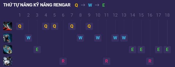 Thứ tự nâng kỹ năng Rengar Speed War