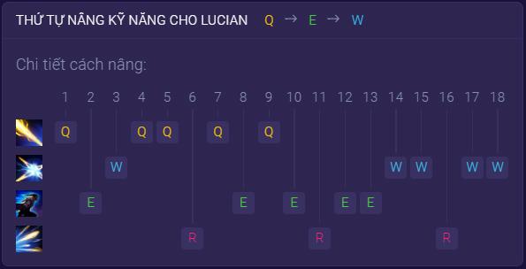 Cách nâng cấp kỹ năng Lucian Wild Rift
