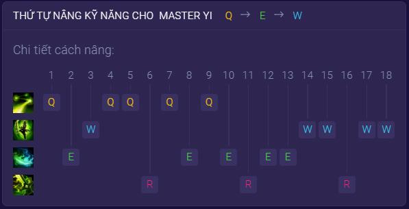 Thứ tự nâng cấp kỹ năng cho Master Yi
