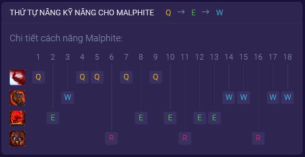 Bảng kỹ năng Malphite (bảng ngọc Malphite)